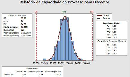 Análise de Capacidade do Processo
